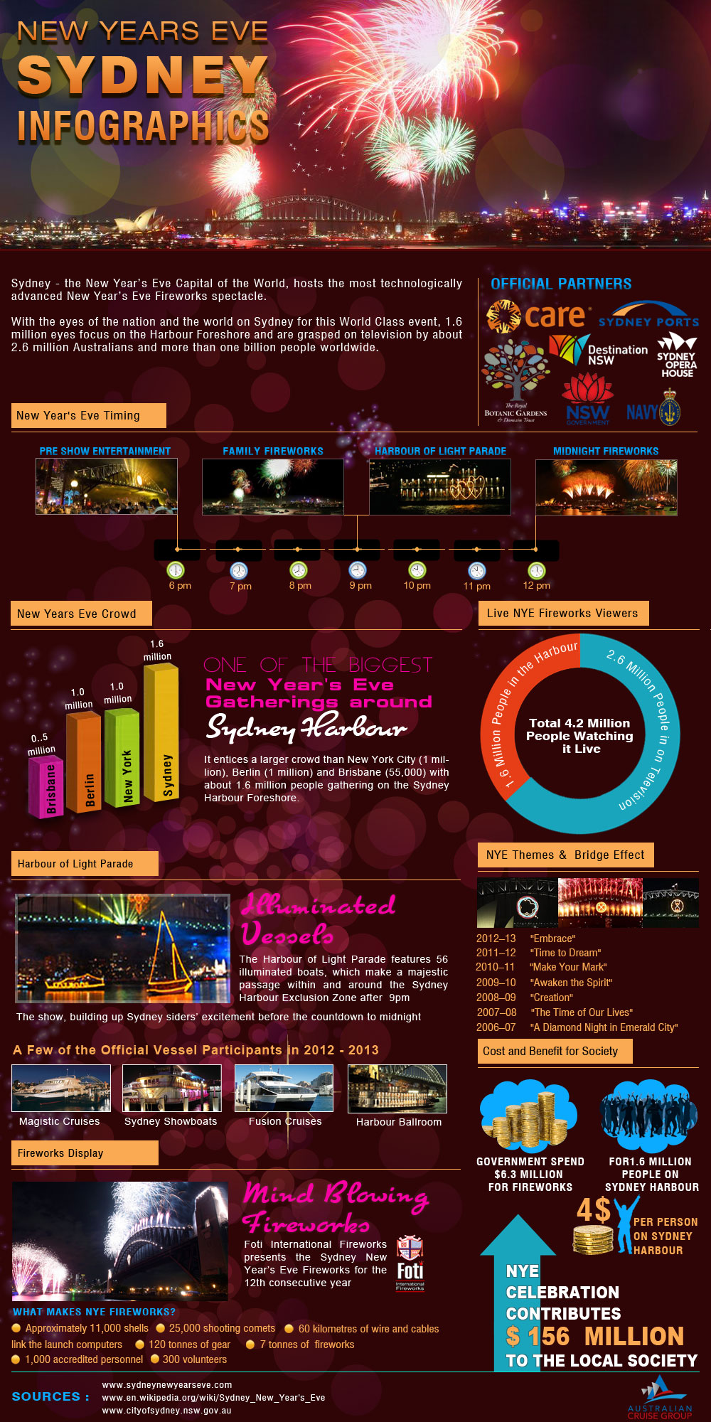 Infographics on Sydney New Year's Eve
